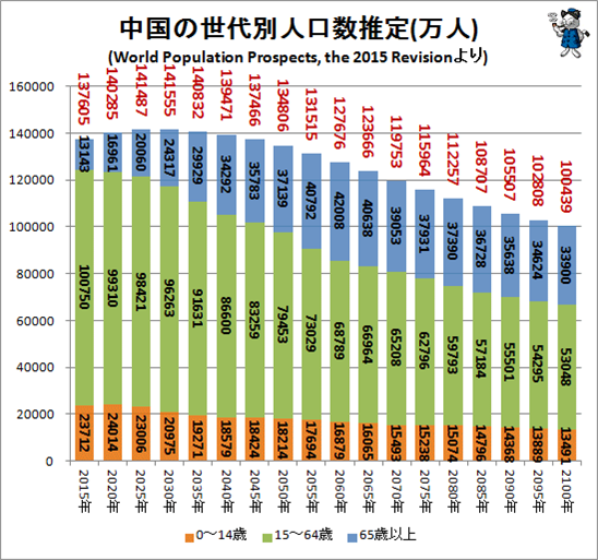 World Population Prospects, the 2015 Revision(世界人口の見通し、2015年改訂版)