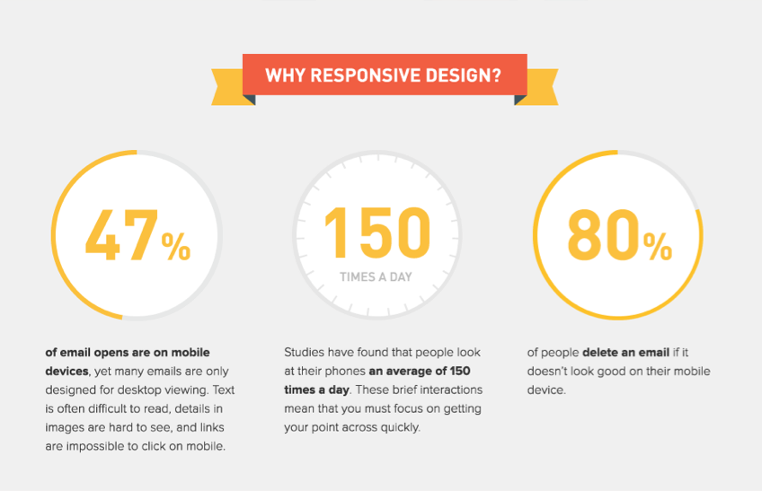 Litmus - The How-To Guide to Responsive Email Design