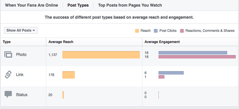 Reach and engagement by post type