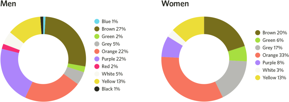 Male and female color dislike