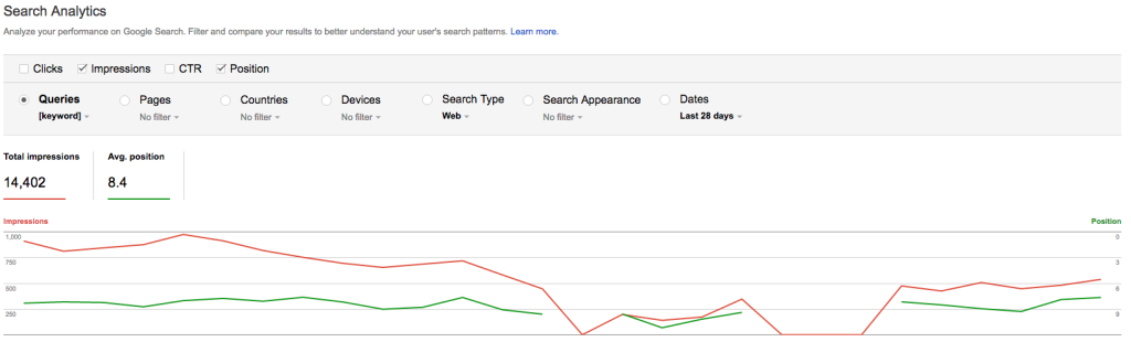 Google Search Console volatile ranking