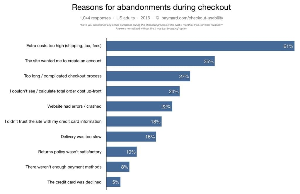 Baymard Institute checkout abandonment study