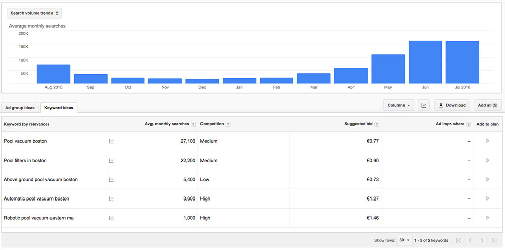 AdWords Keyword Planner search volume and competition