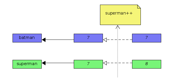 Assign-by-value example