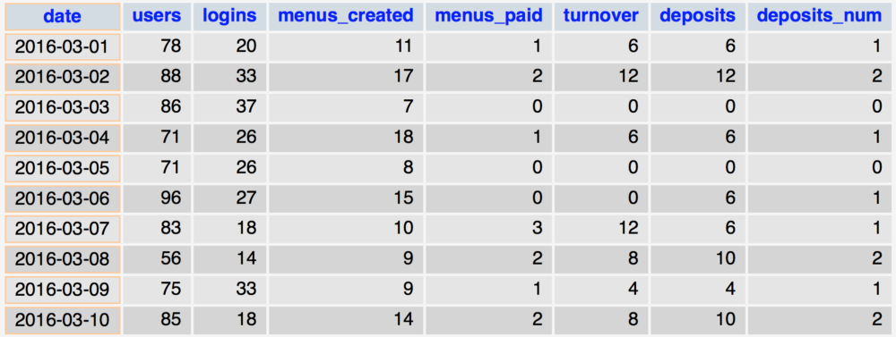 Table showing the menu process data