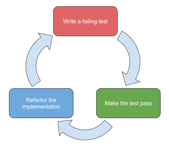 The red-green-refactor cycle associated with test-driven development