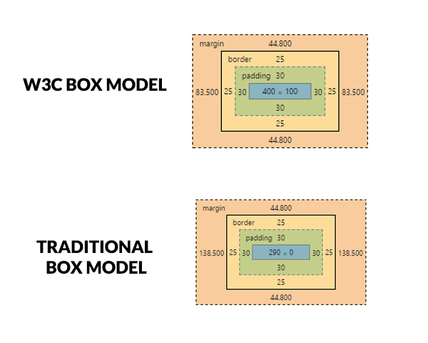 W3C box model and traditional box model