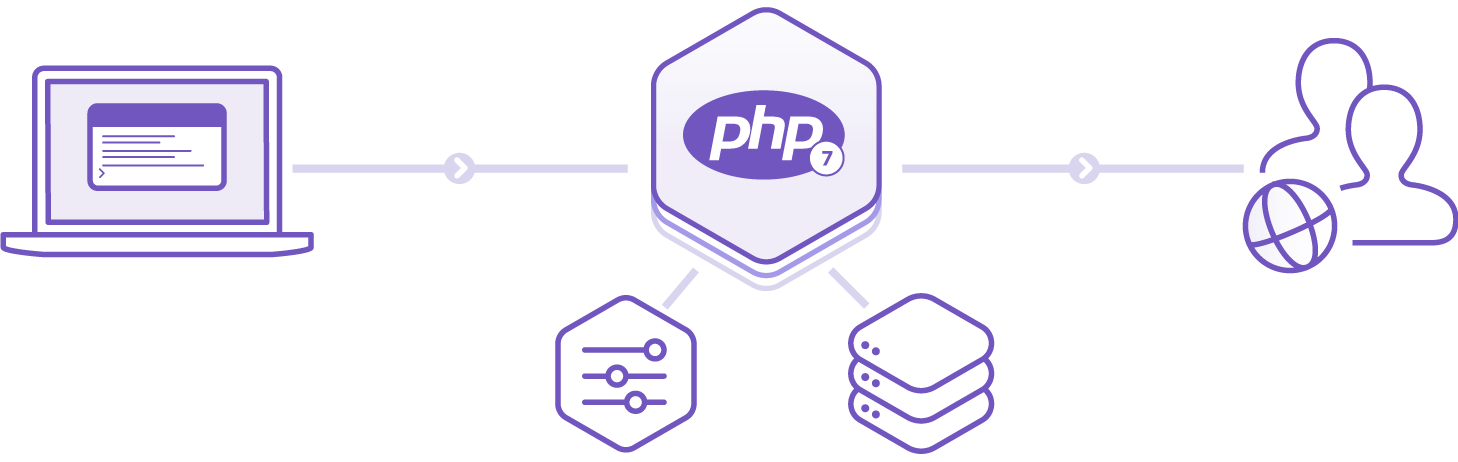 PHP-Heroku Architecture