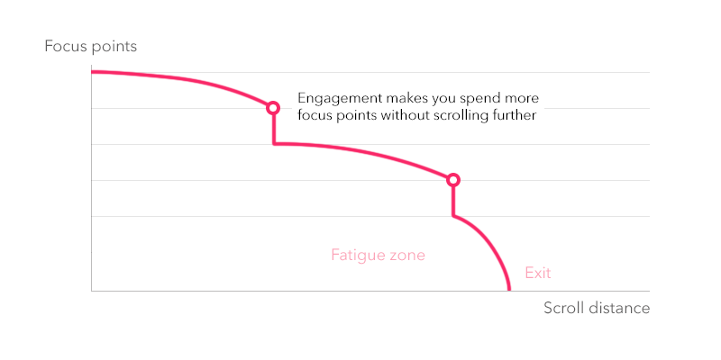 Chart: Focus vs Scrolling distance. Interactions demand mental energy.